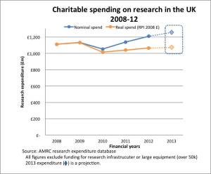Research in UK spend 2008-13