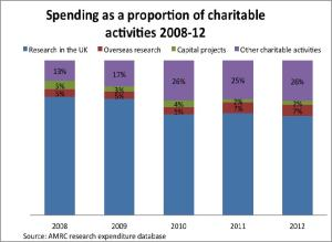 spending as a proportion of charitable activies 2008-12
